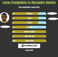 Lucas Evangelista vs Alexandre Guedes h2h player stats