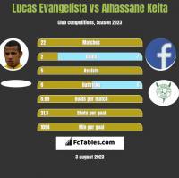 Lucas Evangelista vs Alhassane Keita h2h player stats