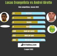 Lucas Evangelista vs Andrei Girotto h2h player stats