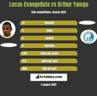 Lucas Evangelista vs Arthur Yamga h2h player stats