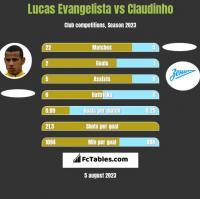 Lucas Evangelista vs Claudinho h2h player stats