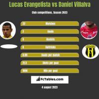 Lucas Evangelista vs Daniel Villalva h2h player stats