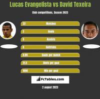 Lucas Evangelista vs David Texeira h2h player stats