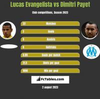 Lucas Evangelista vs Dimitri Payet h2h player stats