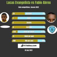Lucas Evangelista vs Fabio Abreu h2h player stats