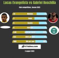 Lucas Evangelista vs Gabriel Boschilia h2h player stats