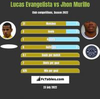 Lucas Evangelista vs Jhon Murillo h2h player stats