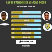 Lucas Evangelista vs Joao Pedro h2h player stats