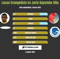 Lucas Evangelista vs Joris Kayembe Ditu h2h player stats