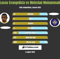 Lucas Evangelista vs Mehrdad Mohammadi h2h player stats