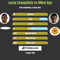 Lucas Evangelista vs Mikel Agu h2h player stats