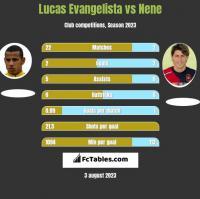 Lucas Evangelista vs Nene h2h player stats