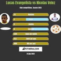 Lucas Evangelista vs Nicolas Velez h2h player stats