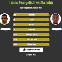Lucas Evangelista vs Ola John h2h player stats