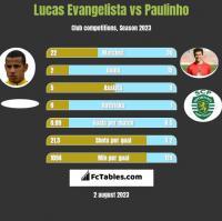 Lucas Evangelista vs Paulinho h2h player stats