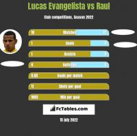 Lucas Evangelista vs Raul h2h player stats