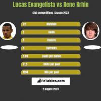 Lucas Evangelista vs Rene Krhin h2h player stats