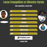 Lucas Evangelista vs Silvestre Varela h2h player stats