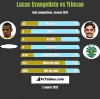 Lucas Evangelista vs Trincao h2h player stats