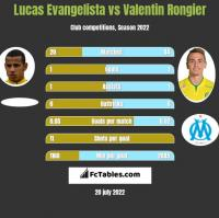Lucas Evangelista vs Valentin Rongier h2h player stats