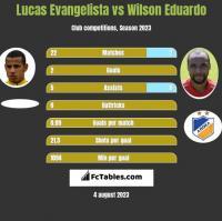 Lucas Evangelista vs Wilson Eduardo h2h player stats