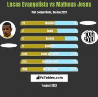 Lucas Evangelista vs Matheus Jesus h2h player stats