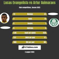 Lucas Evangelista vs Artur Guimaraes h2h player stats