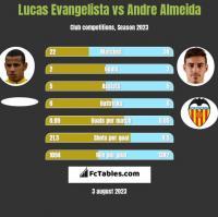 Lucas Evangelista vs Andre Almeida h2h player stats