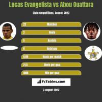 Lucas Evangelista vs Abou Ouattara h2h player stats