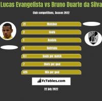 Lucas Evangelista vs Bruno Duarte da Silva h2h player stats