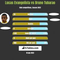Lucas Evangelista vs Bruno Tubarao h2h player stats