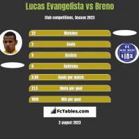 Lucas Evangelista vs Breno h2h player stats