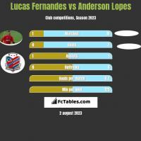 Lucas Fernandes vs Anderson Lopes h2h player stats