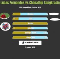 Lucas Fernandes vs Chanathip Songkrasin h2h player stats