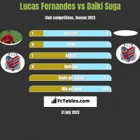 Lucas Fernandes vs Daiki Suga h2h player stats