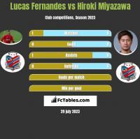 Lucas Fernandes vs Hiroki Miyazawa h2h player stats