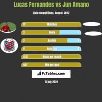 Lucas Fernandes vs Jun Amano h2h player stats