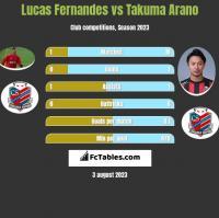 Lucas Fernandes vs Takuma Arano h2h player stats