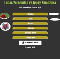 Lucas Fernandes vs Ippey Sinodzuka h2h player stats