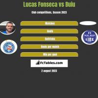 Lucas Fonseca vs Buiu h2h player stats
