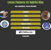 Lucas Fonseca vs Gabriel Dias h2h player stats