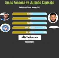Lucas Fonseca vs Juninho Capixaba h2h player stats