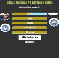 Lucas Fonseca vs Matheus Bahia h2h player stats