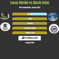 Lucas Giovini vs Alexis Arias h2h player stats