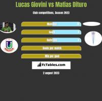Lucas Giovini vs Matias Dituro h2h player stats