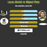 Lucas Giovini vs Miguel Pinto h2h player stats