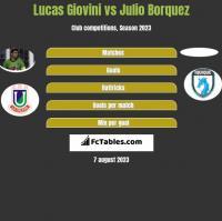 Lucas Giovini vs Julio Borquez h2h player stats