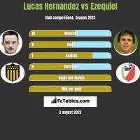 Lucas Hernandez vs Ezequiel h2h player stats