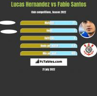Lucas Hernandez vs Fabio Santos h2h player stats