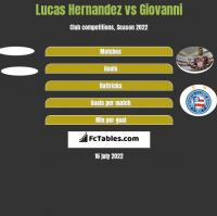 Lucas Hernandez vs Giovanni h2h player stats